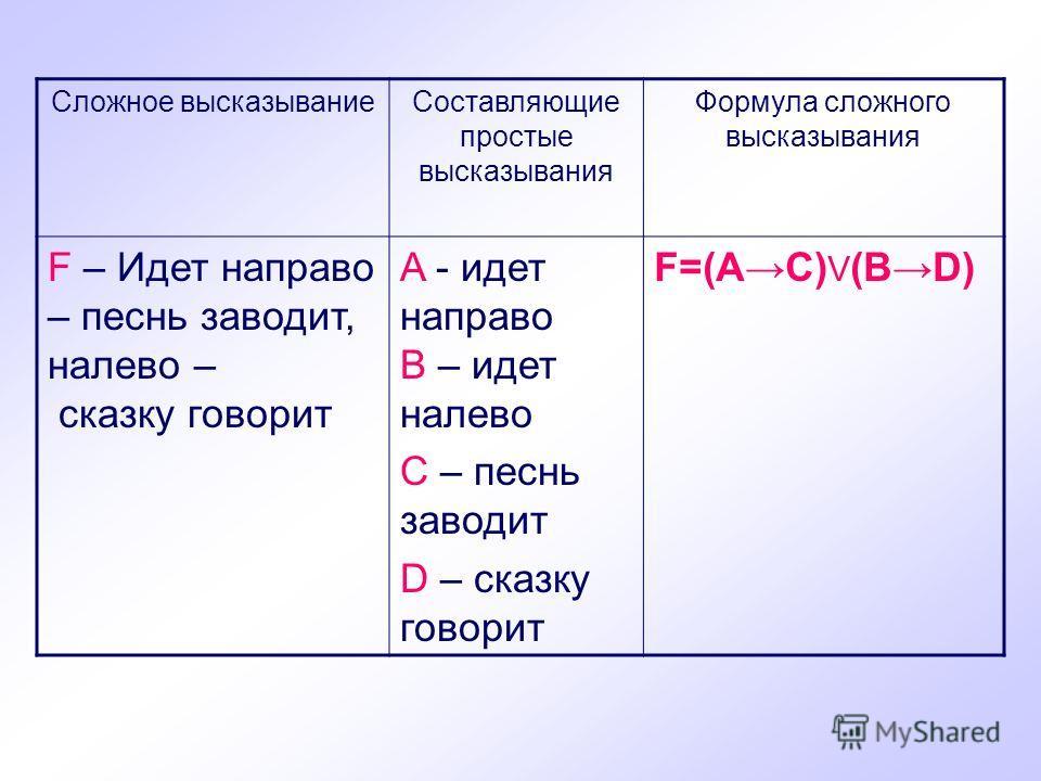 Сложное высказываниеСоставляющие простые высказывания Формула сложного высказывания F – Идет направо – песнь заводит, налево – сказку говорит A - идет направо B – идет налево C – песнь заводит D – сказку говорит F=(AC) V (BD)