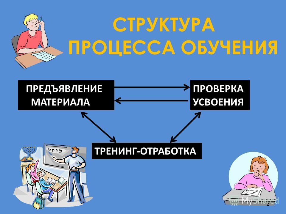 СТРУКТУРА ПРОЦЕССА ОБУЧЕНИЯ ПРЕДЪЯВЛЕНИЕ МАТЕРИАЛА ПРОВЕРКА УСВОЕНИЯ ТРЕНИНГ-ОТРАБОТКА 2