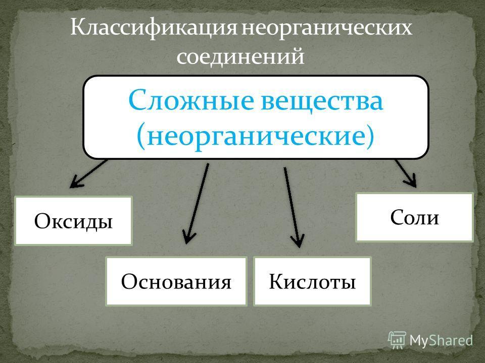 КислотыОснования Оксиды Соли Сложные вещества (неорганические )