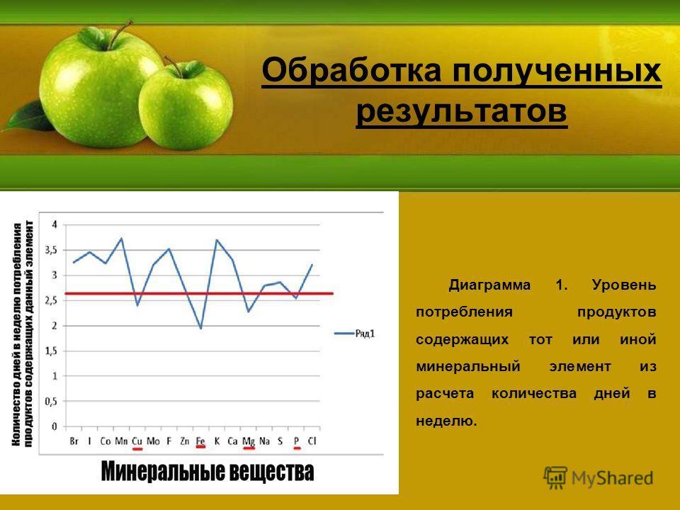 Диаграмма 1. Уровень потребления продуктов содержащих тот или иной минеральный элемент из расчета количества дней в неделю.