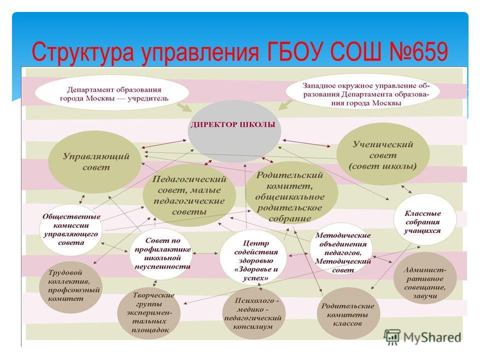 Структура управления ГБОУ СОШ 659