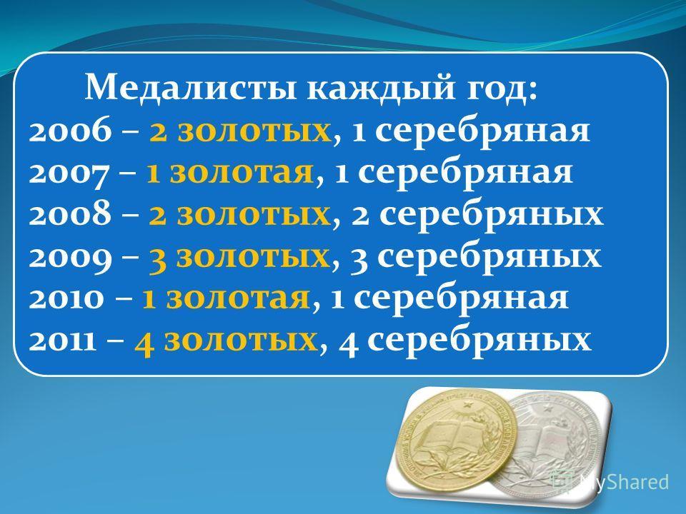 Медалисты каждый год: 2006 – 2 золотых, 1 серебряная 2007 – 1 золотая, 1 серебряная 2008 – 2 золотых, 2 серебряных 2009 – 3 золотых, 3 серебряных 2010 – 1 золотая, 1 серебряная 2011 – 4 золотых, 4 серебряных