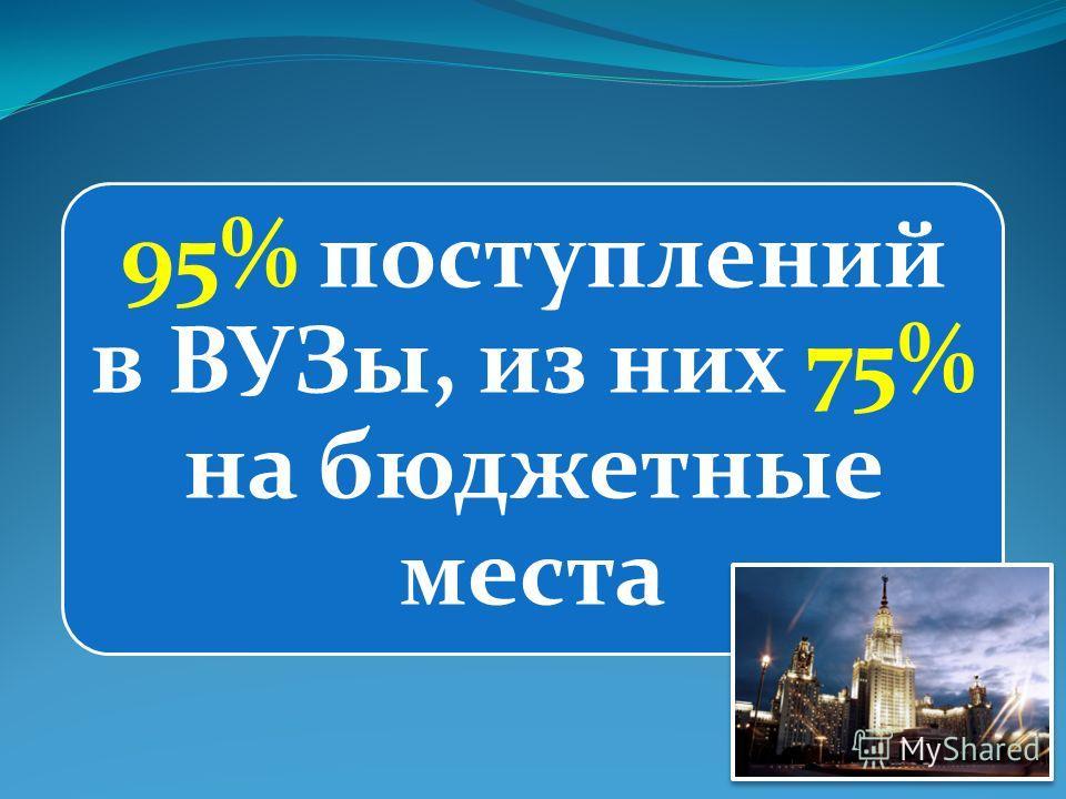95% поступлений в ВУЗы, из них 75% на бюджетные места