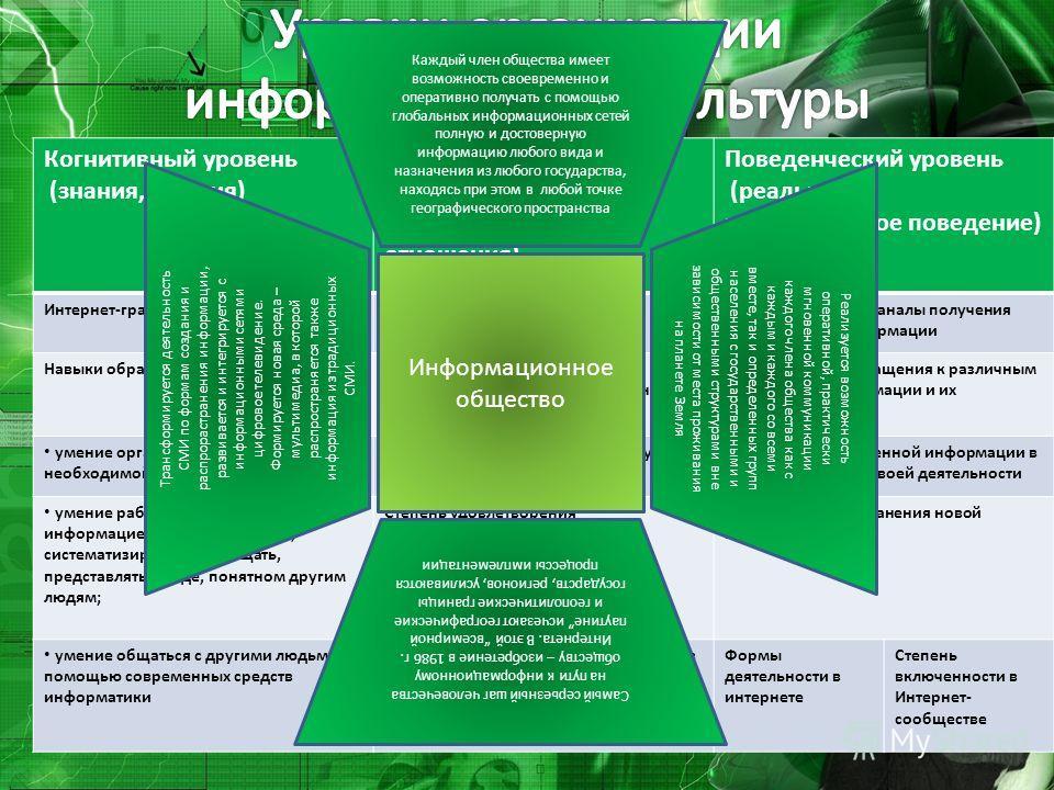 Когнитивный уровень (знания, умения) Эмоционально- ценностный уровень (установки, оценки, отношения) Поведенческий уровень (реальное и потенциальное поведение) Интернет-грамотностьСодержание информационных потребностей и интересов Способы поиска и ка