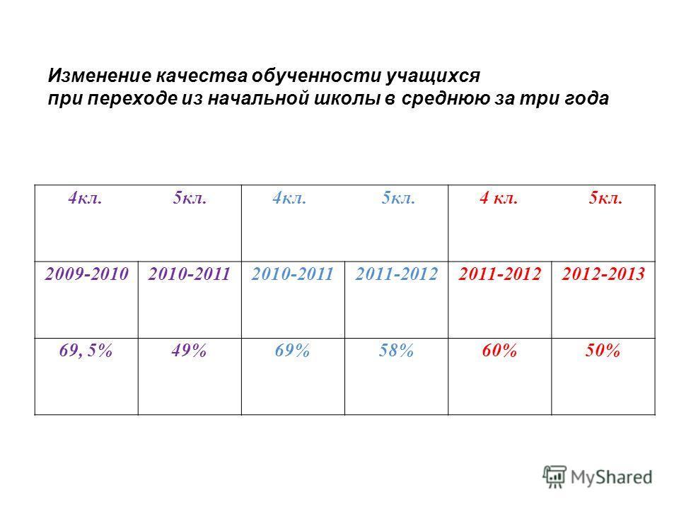 4кл. 5кл. 2009-20102010-2011 2011-2012 2012-2013 69, 5%49%69%58%60%50% Изменение качества обученности учащихся при переходе из начальной школы в среднюю за три года
