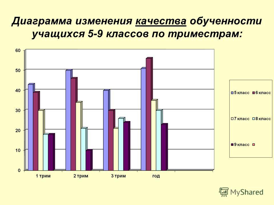 Диаграмма изменения качества обученности учащихся 5-9 классов по триместрам: