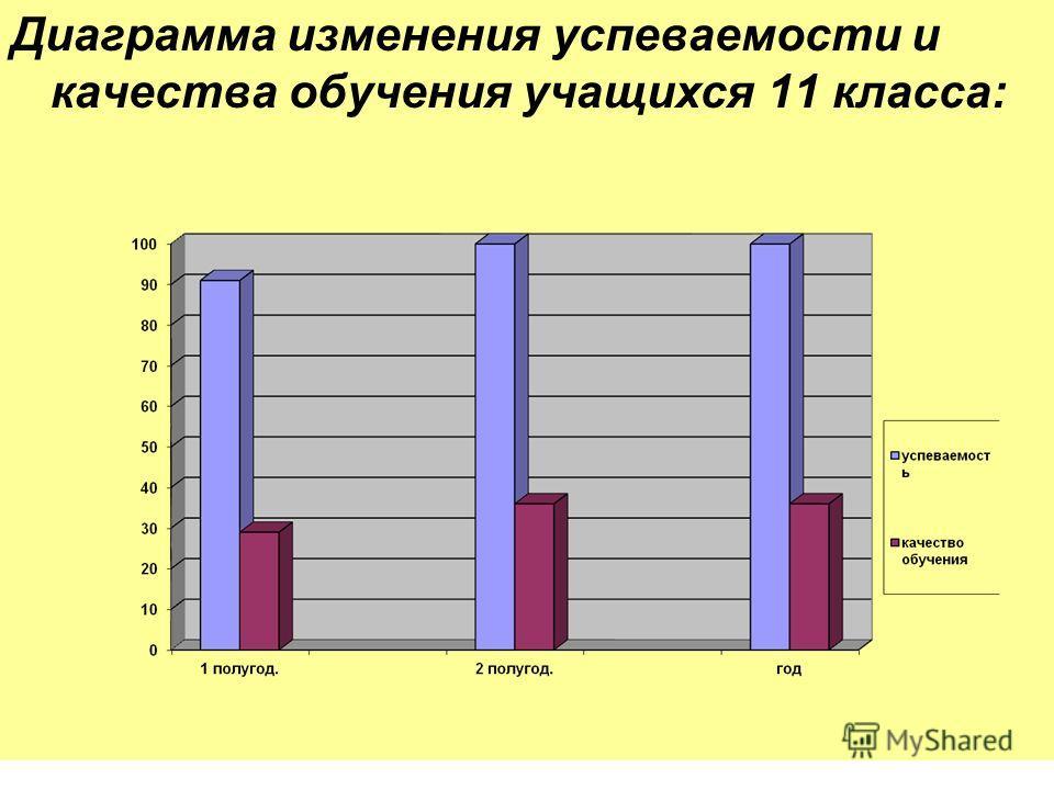 Диаграмма изменения успеваемости и качества обучения учащихся 11 класса: