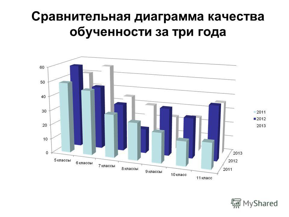 Сравнительная диаграмма качества обученности за три года