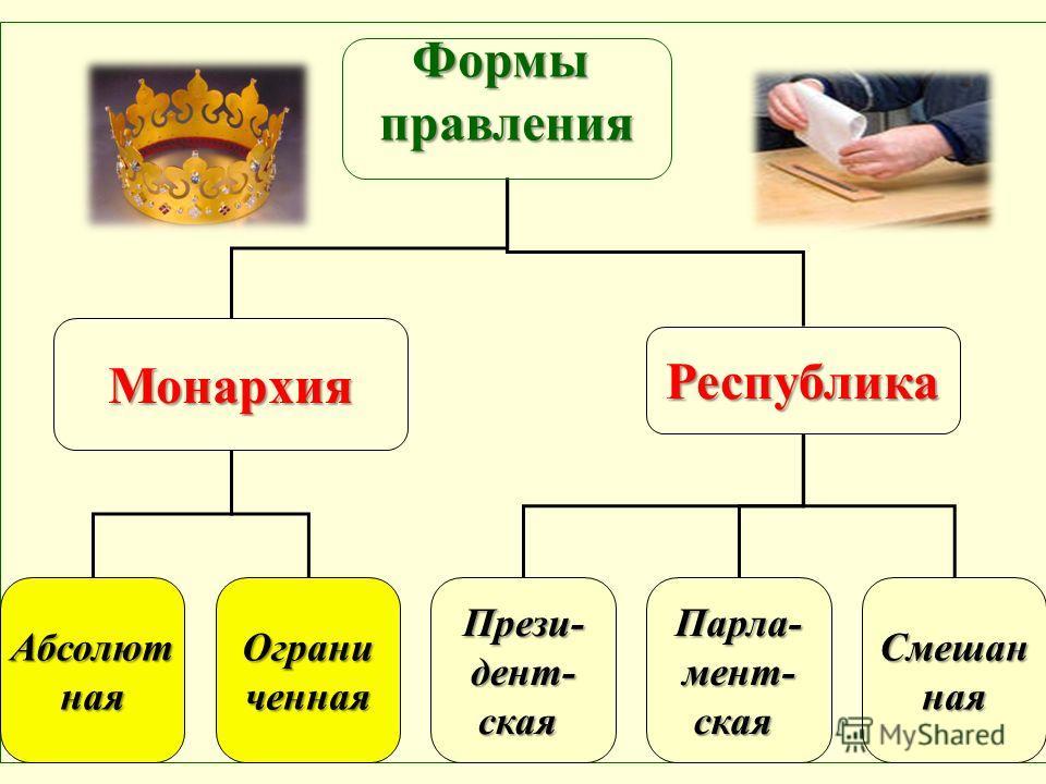 Формыправления Монархия Республика АбсолютнаяОграниченнаяПрези-дент-скаяПарла-мент-скаяСмешанная