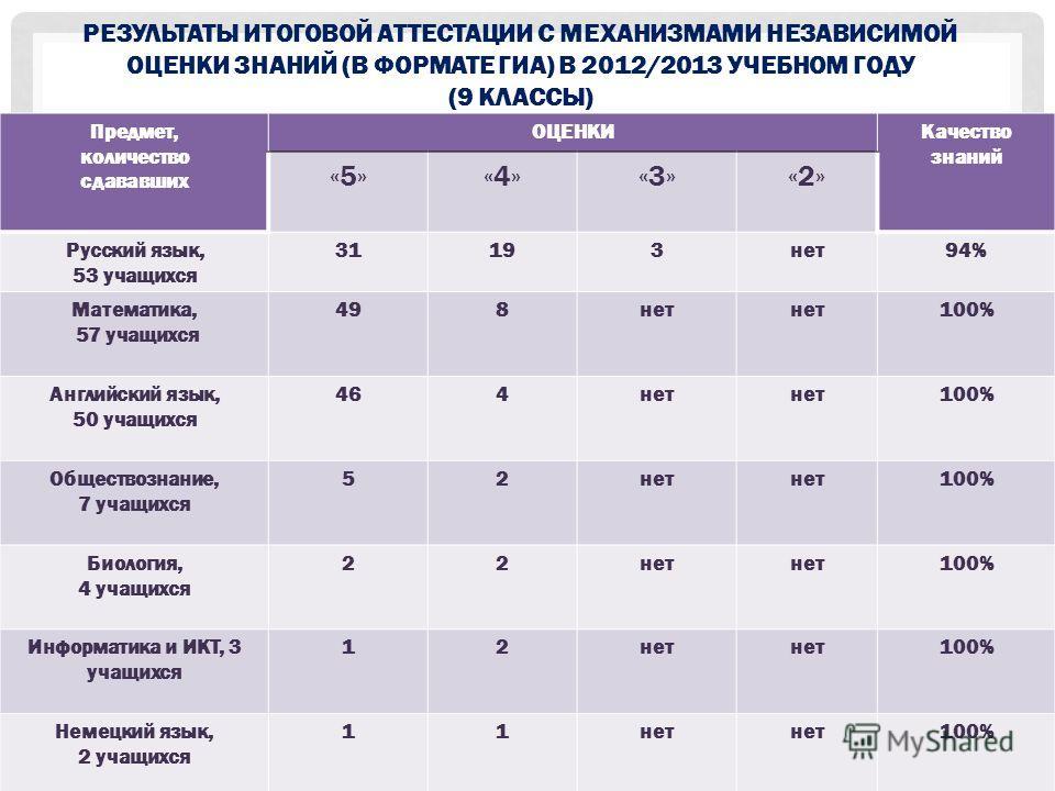 РЕЗУЛЬТАТЫ ИТОГОВОЙ АТТЕСТАЦИИ С МЕХАНИЗМАМИ НЕЗАВИСИМОЙ ОЦЕНКИ ЗНАНИЙ (В ФОРМАТЕ ГИА) В 2012/2013 УЧЕБНОМ ГОДУ (9 КЛАССЫ) Предмет, количество сдававших ОЦЕНКИКачество знаний «5»«4»«3»«2» Русский язык, 53 учащихся 31193нет94% Математика, 57 учащихся