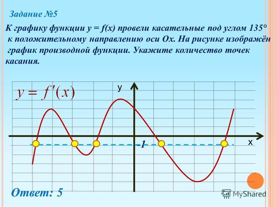 Задание 5 К графику функции y = f(x) провели касательные под углом 135° к положительному направлению оси Ох. На рисунке изображён график производной функции. Укажите количество точек касания. х у Ответ: 5