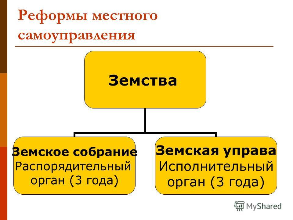 Реформы местного самоуправления Земства Земское собрание Распорядительный орган (3 года) Земская управа Исполнительный орган (3 года)