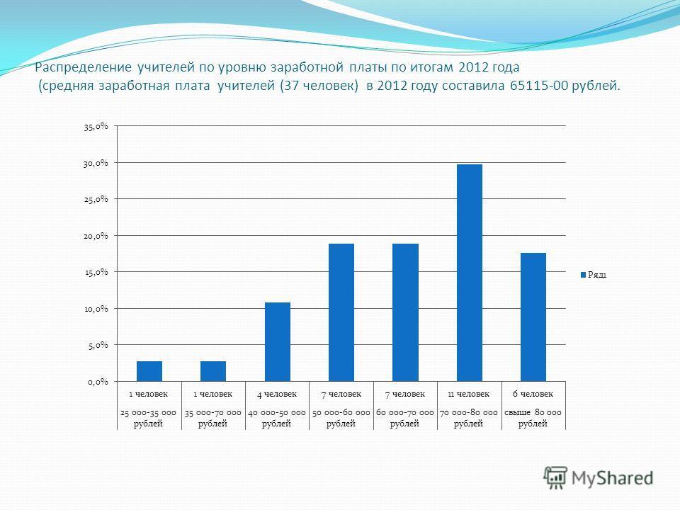 Распределение учителей по уровню заработной платы по итогам 2012 года (средняя заработная плата учителей (37 человек) в 2012 году составила 65115-00 рублей.