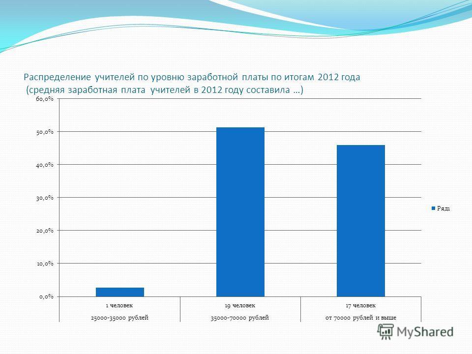 Распределение учителей по уровню заработной платы по итогам 2012 года (средняя заработная плата учителей в 2012 году составила …)