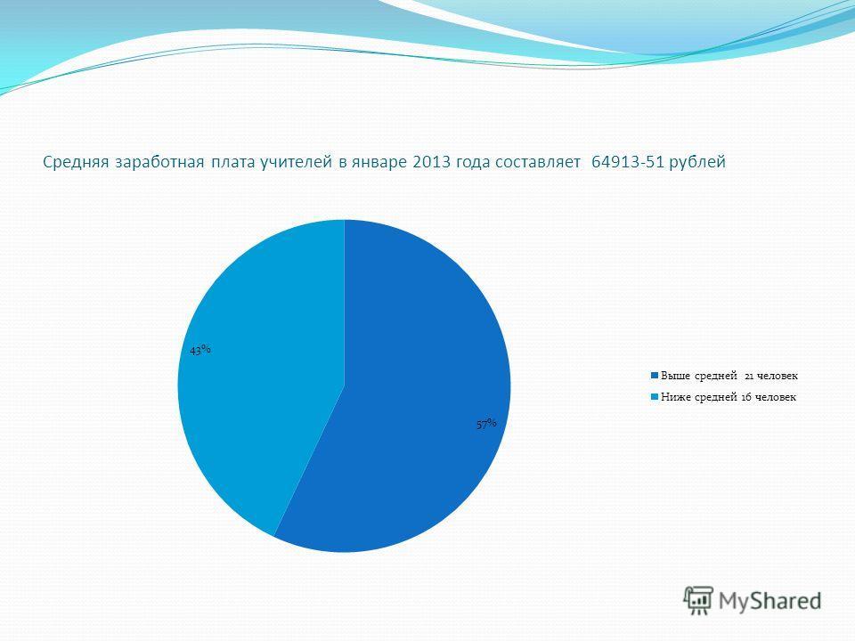 Средняя заработная плата учителей в январе 2013 года составляет 64913-51 рублей