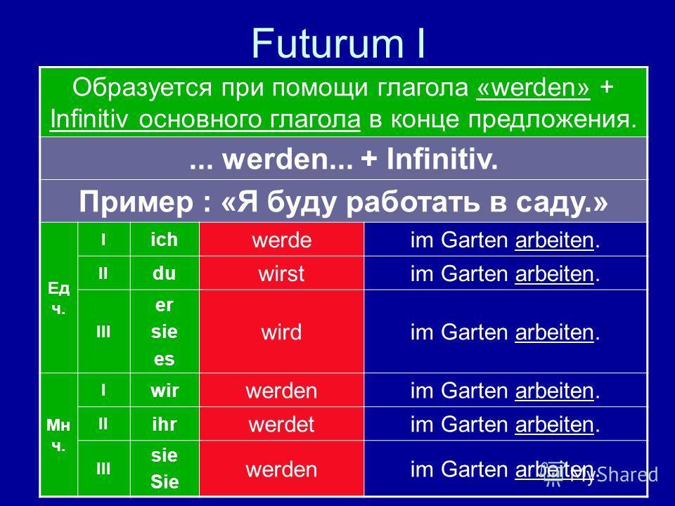 Futurum I Образуется при помощи глагола «werden» + Infinitiv основного глагола в конце предложения.... werden... + Infinitiv. Пример : «Я буду работать в саду.» Ед ч. I ich werdeim Garten arbeiten. II du wirstim Garten arbeiten. III er sie es wirdim