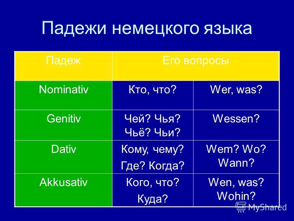 Падежи немецкого языка ПадежЕго вопросы NominativКто, что?Wer, was? GenitivЧей? Чья? Чьё? Чьи? Wessen? DativКому, чему? Где? Когда? Wem? Wo? Wann? AkkusativКого, что? Куда? Wen, was? Wohin?