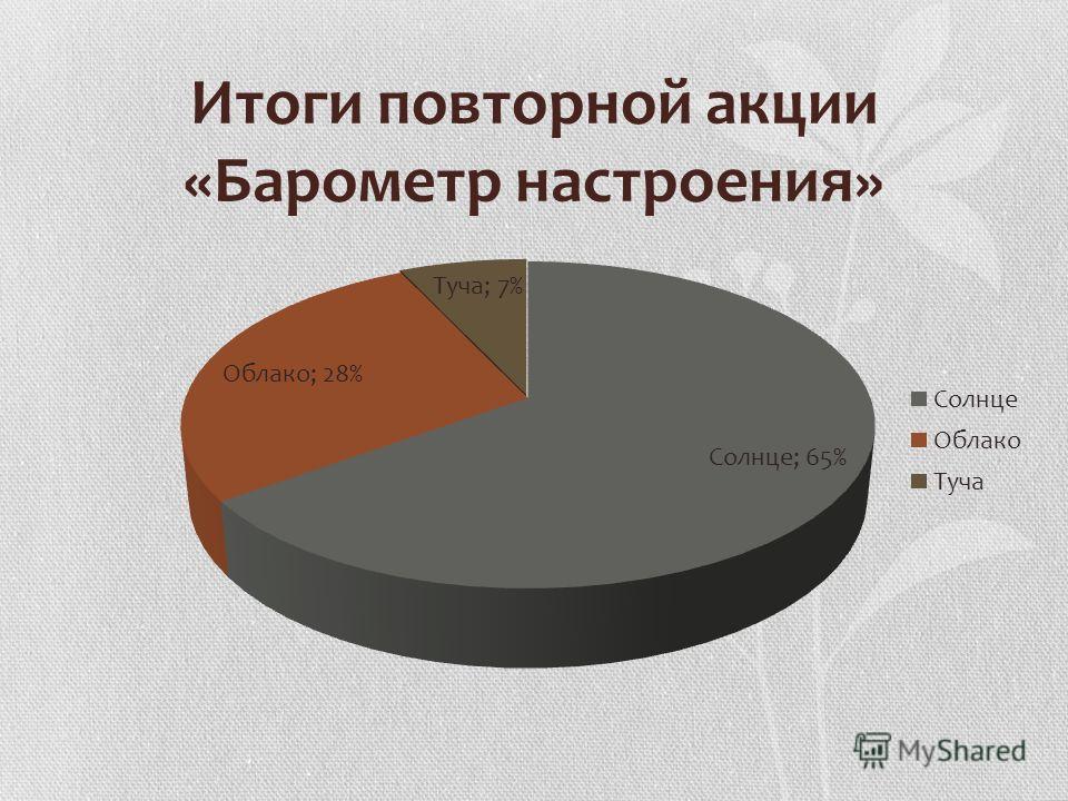 Итоги повторной акции «Барометр настроения»