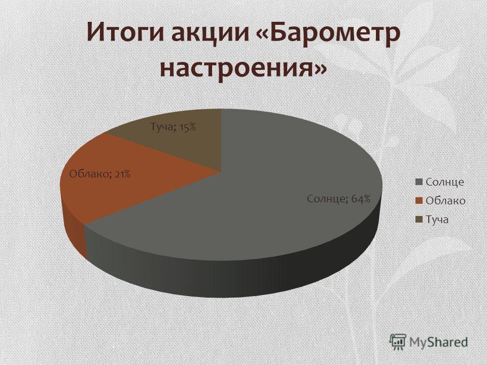 Итоги акции «Барометр настроения»