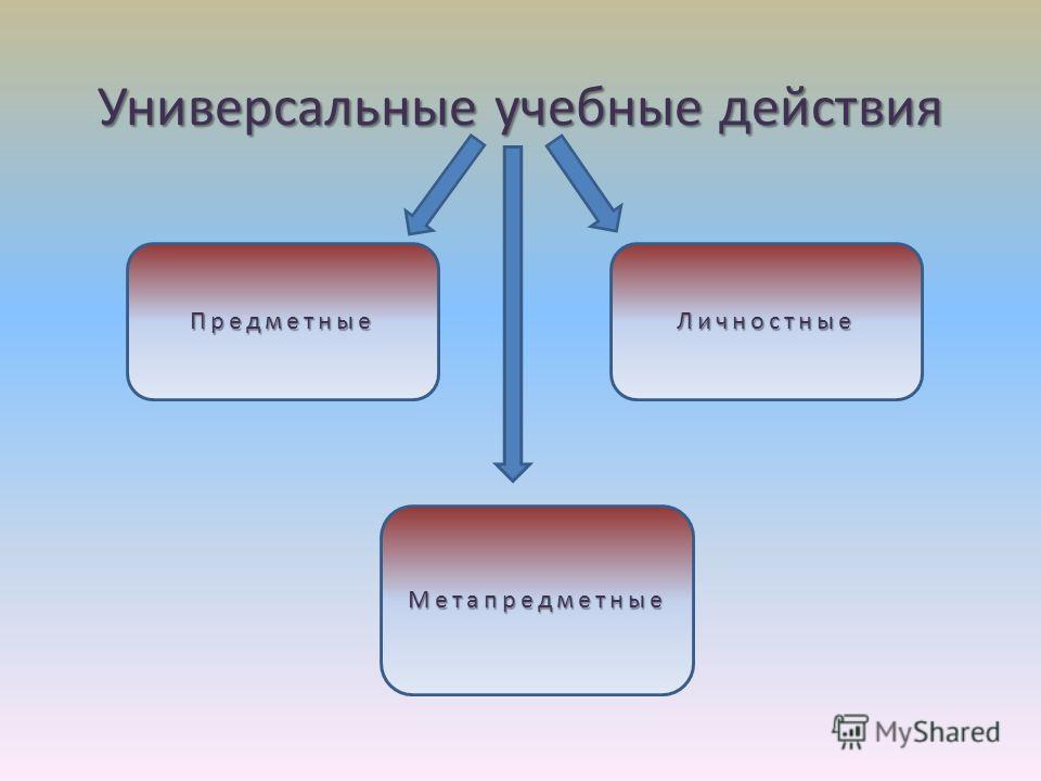 Универсальные учебные действия ПредметныеЛичностные Метапредметные