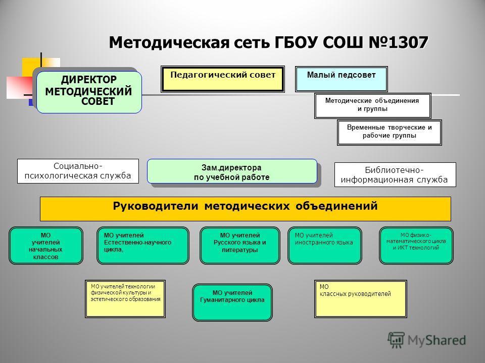 ГБОУ СОШ 1307 Методическая работа как один из способов повышения качества образования