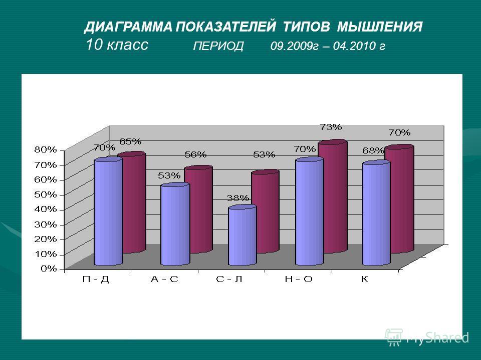 ДИАГРАММА ПОКАЗАТЕЛЕЙ ТИПОВ МЫШЛЕНИЯ 10 класс ПЕРИОД 09.2009г – 04.2010 г