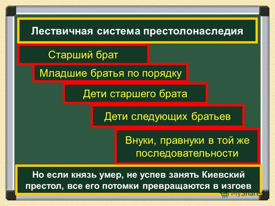 Лествичная система престолонаследия Старший брат Младшие братья по порядку Дети старшего брата Дети следующих братьев Внуки, правнуки в той же последовательности Но если князь умер, не успев занять Киевский престол, все его потомки превращаются в изг