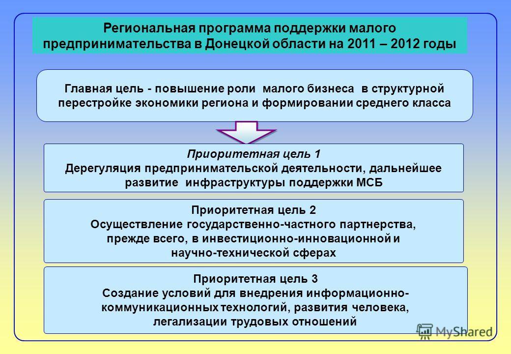 Региональная программа поддержки малого предпринимательства в Донецкой области на 2011 – 2012 годы Главная цель - повышение роли малого бизнеса в структурной перестройке экономики региона и формировании среднего класса Приоритетная цель 1 Дерегуляция