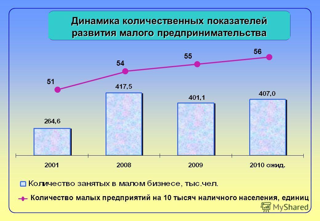 Динамика количественных показателей развития малого предпринимательства 54 55 56 Количество малых предприятий на 10 тысяч наличного населения, единиц 51