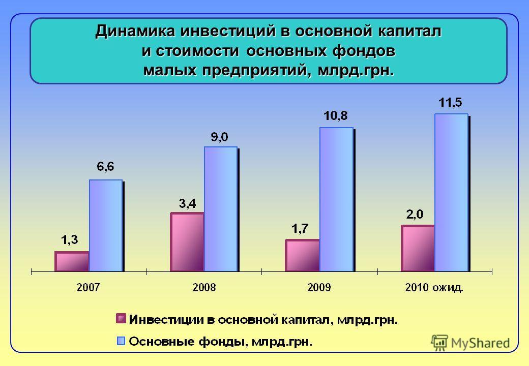 Динамика инвестиций в основной капитал и стоимости основных фондов малых предприятий, млрд.грн.