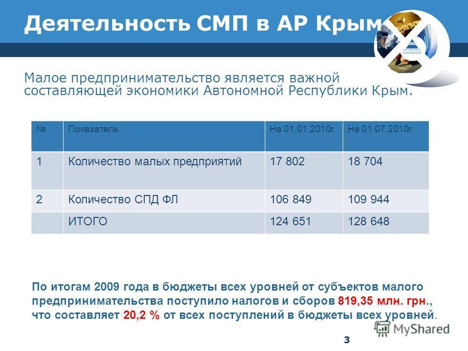 Деятельность СМП в АР Крым Малое предпринимательство является важной составляющей экономики Автономной Республики Крым. По итогам 2009 года в бюджеты всех уровней от субъектов малого предпринимательства поступило налогов и сборов 819,35 млн. грн., чт