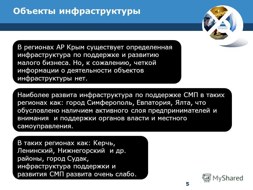Объекты инфраструктуры В регионах АР Крым существует определенная инфраструктура по поддержке и развитию малого бизнеса. Но, к сожалению, четкой информации о деятельности объектов инфраструктуры нет. Наиболее развита инфраструктура по поддержке СМП в