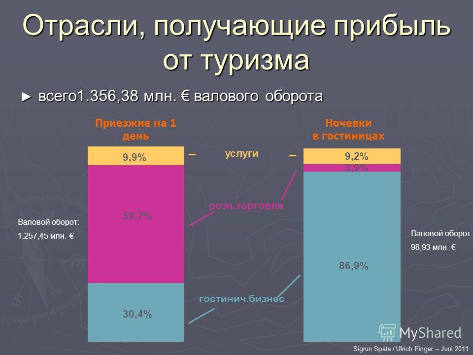 Sigrun Späte / Ulrich Finger – Juni 2011 Отрасли, получающие прибыль от туризма всего1.356,38 млн. валового оборота всего1.356,38 млн. валового оборота 86,9% 3,9% 9,2% 30,4% 59,7% 9,9% услуги розн.торговля гостинич.бизнес Приезжие на 1 день Ночевки в