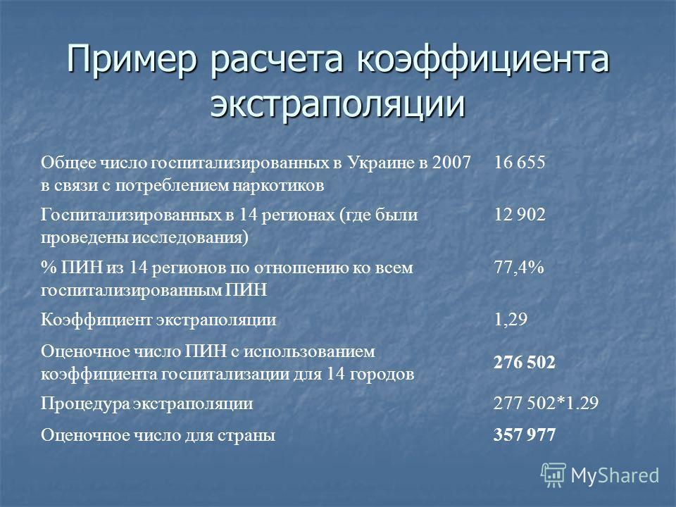 Пример расчета коэффициента экстраполяции Общее число госпитализированных в Украине в 2007 в связи с потреблением наркотиков 16 655 Госпитализированных в 14 регионах (где были проведены исследования) 12 902 % ПИН из 14 регионов по отношению ко всем г