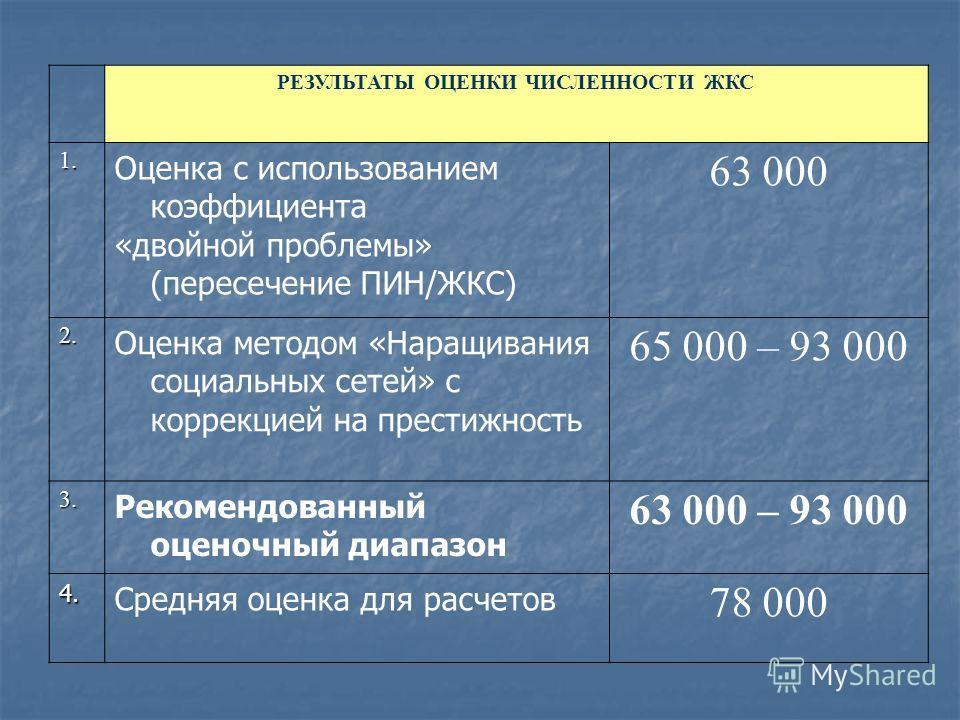 РЕЗУЛЬТАТЫ ОЦЕНКИ ЧИСЛЕННОСТИ ЖКС 1. 1. Оценка с использованием коэффициента «двойной проблемы» (пересечение ПИН/ЖКС) 63 000 2. 2. Оценка методом «Наращивания социальных сетей» с коррекцией на престижность 65 000 – 93 000 3. 3. Рекомендованный оценоч