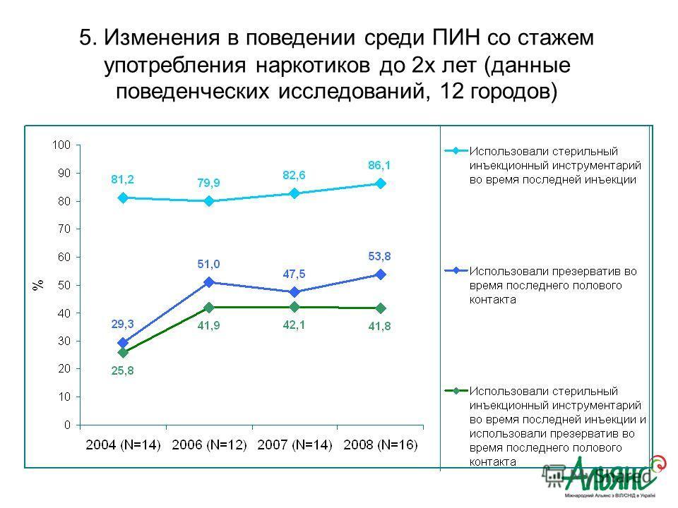 5. Изменения в поведении среди ПИН со стажем употребления наркотиков до 2х лет (данные поведенческих исследований, 12 городов)