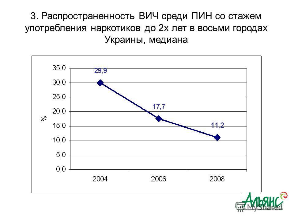 3. Распространенность ВИЧ среди ПИН со стажем употребления наркотиков до 2х лет в восьми городах Украины, медиана