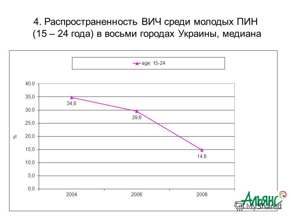 4. Распространенность ВИЧ среди молодых ПИН (15 – 24 года) в восьми городах Украины, медиана