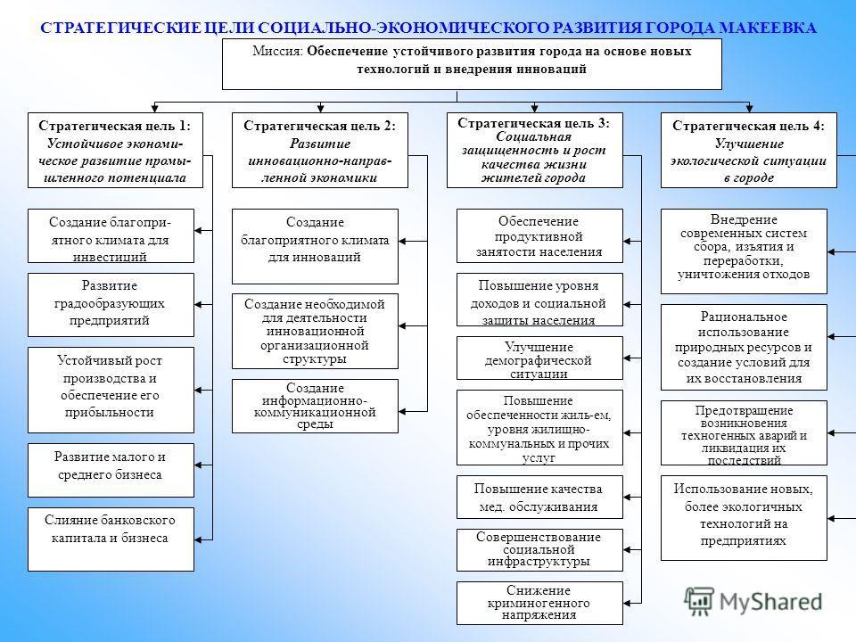 Миссия: Обеспечение устойчивого развития города на основе новых технологий и внедрения инноваций Стратегическая цель 2: Развитие инновационно-направ- ленной экономики Стратегическая цель 1: Устойчивое экономи- ческое развитие промы- шленного потенциа