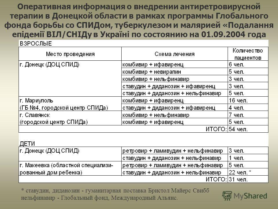 Оперативная информация о внедрении антиретровирусной терапии в Донецкой области в рамках программы Глобального фонда борьбы со СПИДом, туберкулезом и малярией «Подалання епідемії ВІЛ/СНІДу в Україні по состоянию на 01.09.2004 года * ставудин, диданоз
