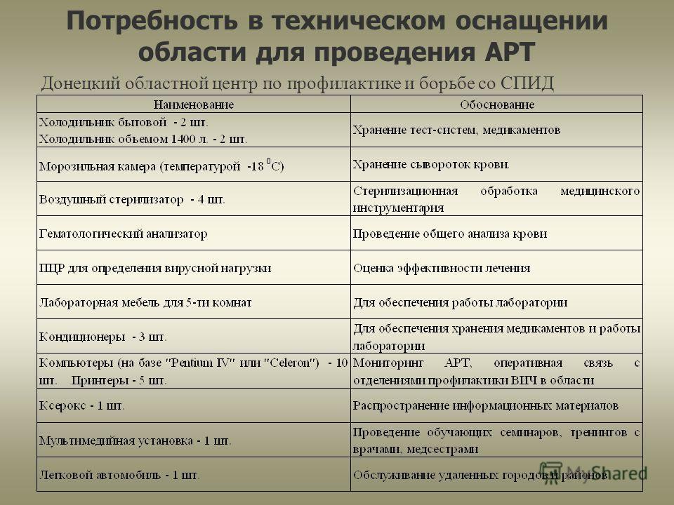 Потребность в техническом оснащении области для проведения АРТ Донецкий областной центр по профилактике и борьбе со СПИД