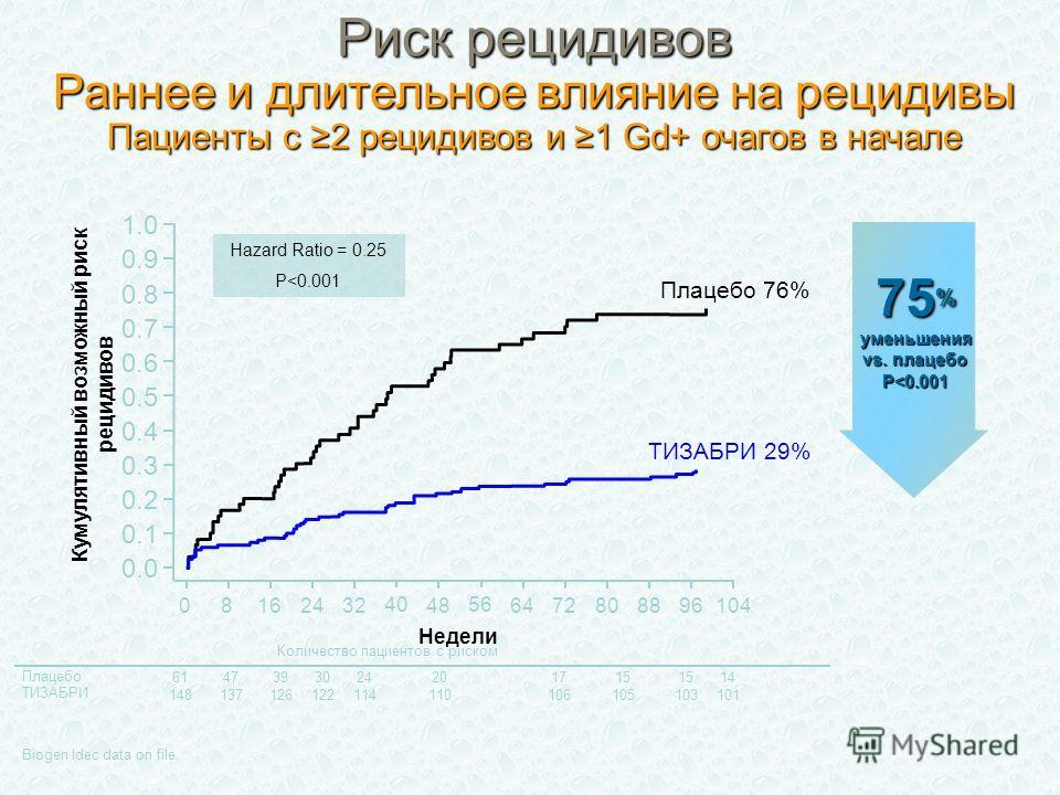 ТИЗАБРИ 29% Количество пациентов с риском Плацебо ТИЗАБРИ 61473930 148137126122 24201715 14 114110106105103101 Кумулятивный возможный риск рецидивов 0.0 0.2 0.4 0.8 1.0 Недели 16 Плацебо 76% 0104 0.6 48887232 8 24 4056 968064 0.1 0.3 0.7 0.9 0.5 Biog