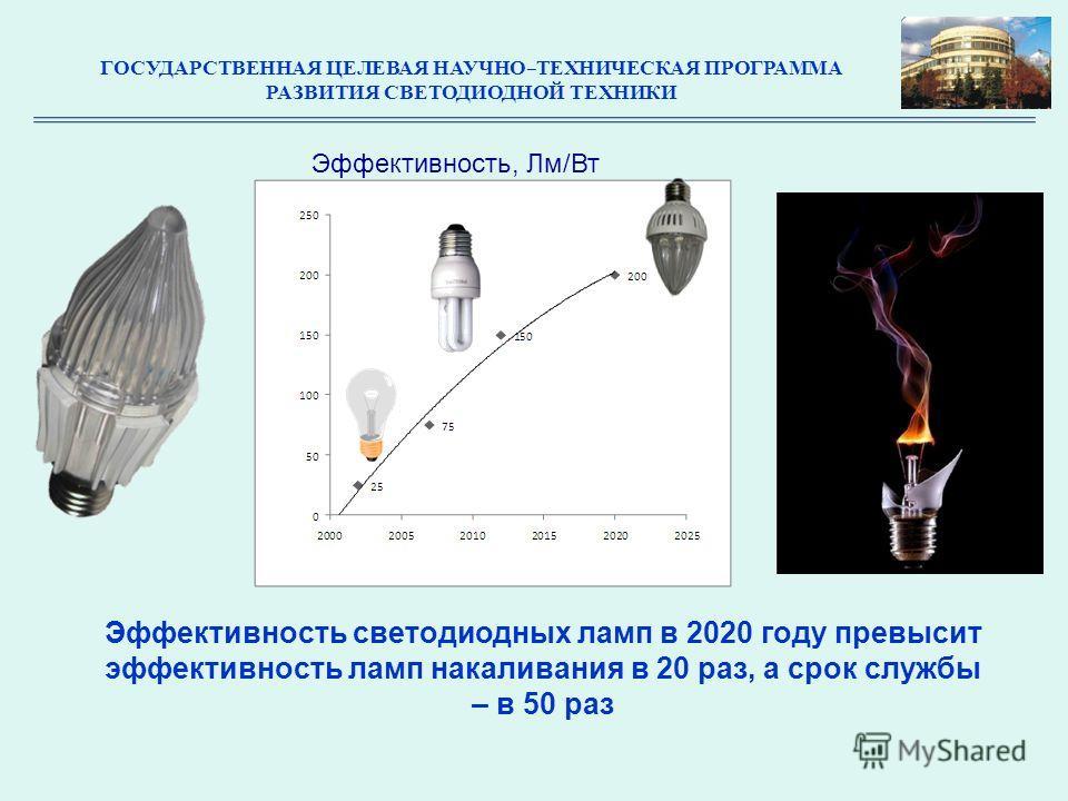 Эффективность светодиодных ламп в 2020 году превысит эффективность ламп накаливания в 20 раз, а срок службы – в 50 раз Эффективность, Лм/Вт ГОСУДАРСТВЕННАЯ ЦЕЛЕВАЯ НАУЧНО-ТЕХНИЧЕСКАЯ ПРОГРАММА РАЗВИТИЯ СВЕТОДИОДНОЙ ТЕХНИКИ
