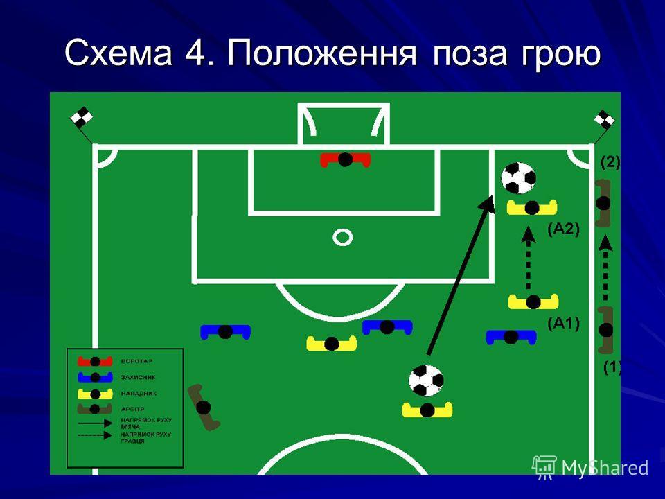 Схема 4. Положення поза грою