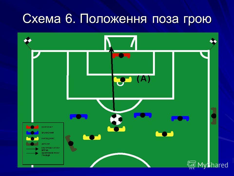 Схема 6. Положення поза грою