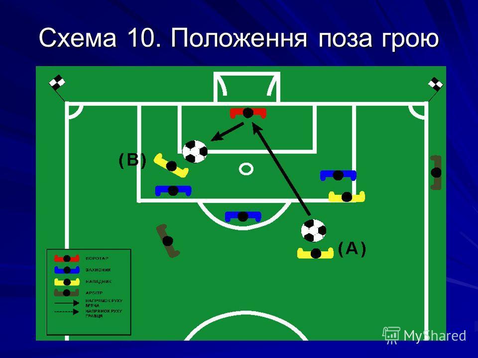 Схема 10. Положення поза грою