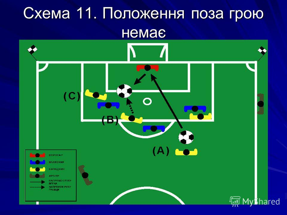 Схема 11. Положення поза грою немає