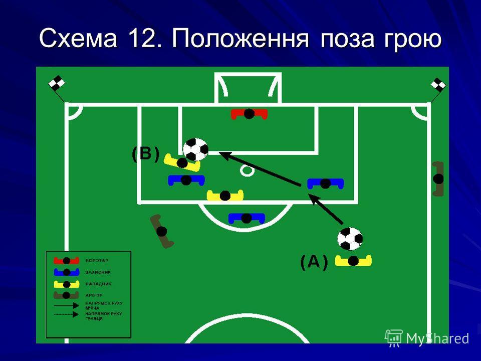 Схема 12. Положення поза грою
