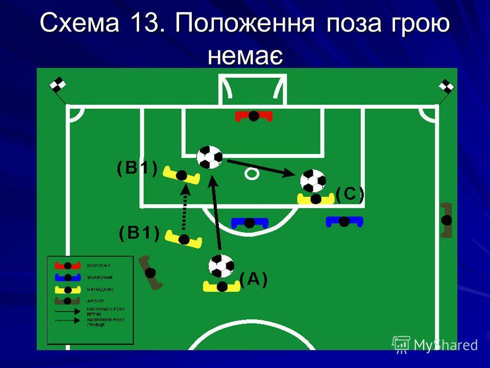 Схема 13. Положення поза грою немає