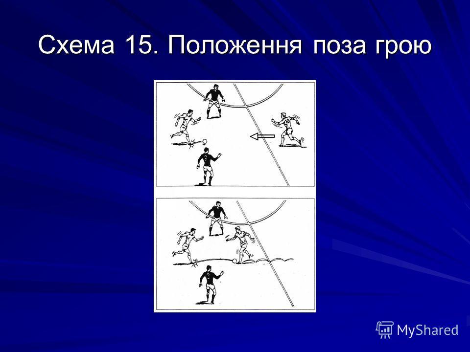 Схема 15. Положення поза грою